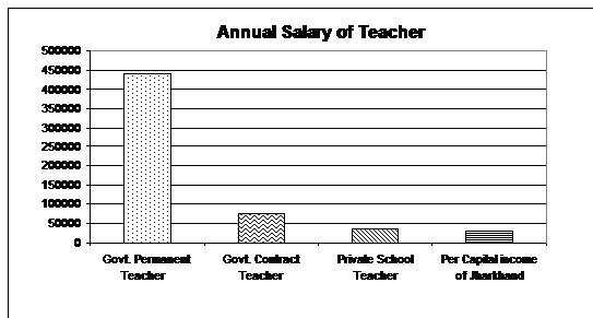 annual salary of teacher